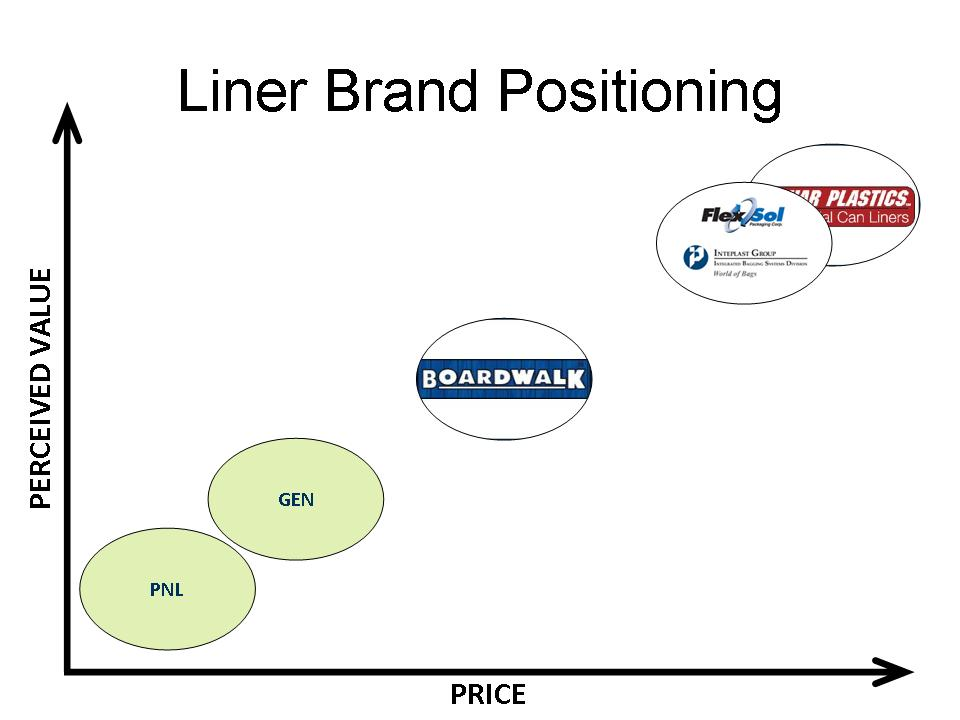 Tricks of the Trade Brand Positioning Can Liners